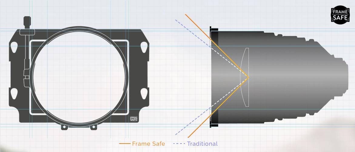 frame safe